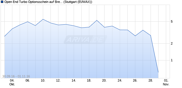 Open End Turbo Optionsschein auf Brent Crude Roh. (WKN: DGM7A9) Chart