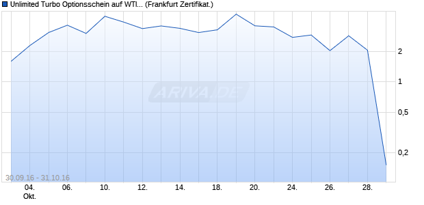 Unlimited Turbo Optionsschein auf WTI Rohöl NYME. (WKN: PB9EB4) Chart