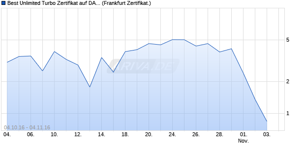 Best Unlimited Turbo Zertifikat auf DAX [Commerzban. (WKN: CE3DR9) Chart