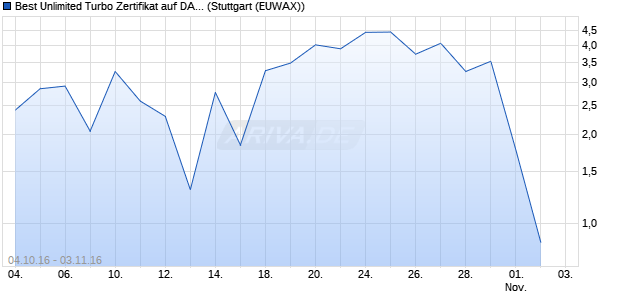 Best Unlimited Turbo Zertifikat auf DAX [Commerzban. (WKN: CE3DRF) Chart