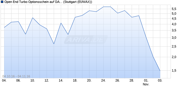 Open End Turbo Optionsschein auf DAX [DZ Bank AG] (WKN: DGM7P6) Chart