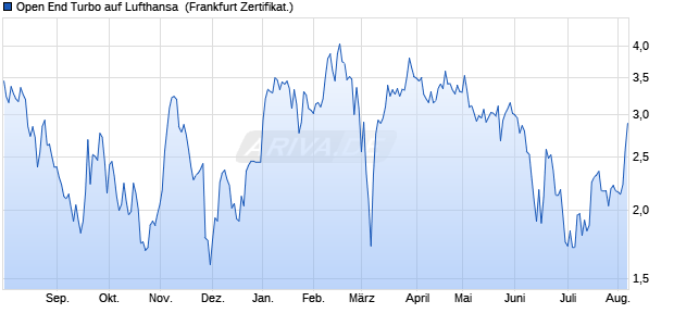 Open End Turbo auf Lufthansa [ING Bank N.V.] (WKN: NG14VW) Chart