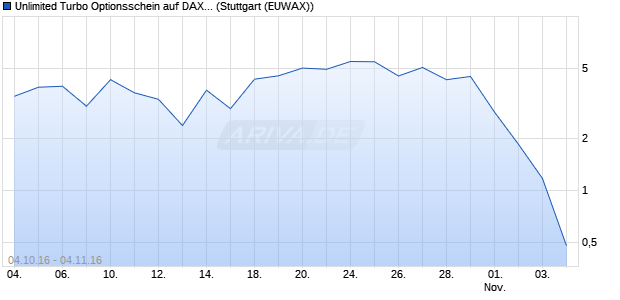 Unlimited Turbo Optionsschein auf DAX [BNP Pariba. (WKN: PB9F5X) Chart