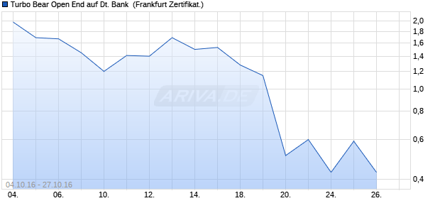 Turbo Bear Open End auf Deutsche Bank [HypoVerei. (WKN: HU6PQT) Chart