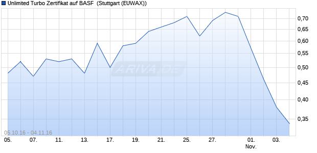 Unlimited Turbo Zertifikat auf BASF [Commerzbank AG] (WKN: CE3FB5) Chart