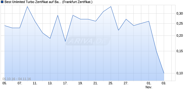 Best Unlimited Turbo Zertifikat auf Bayer [Commerzb. (WKN: CE3G71) Chart