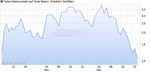 Turbo-Optionsschein auf Tesla Motors [Vontobel Fina. (WKN: VN4KYG) Chart