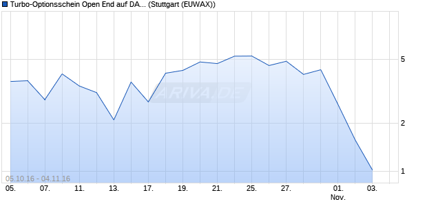 Turbo-Optionsschein Open End auf DAX [Vontobel Fi. (WKN: VN4MEQ) Chart