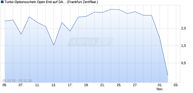 Turbo-Optionsschein Open End auf DAX [Vontobel Fi. (WKN: VN4MFZ) Chart