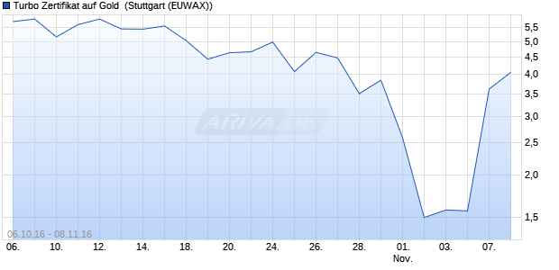 Turbo Zertifikat auf Gold [Commerzbank AG] (WKN: CE3HB7) Chart