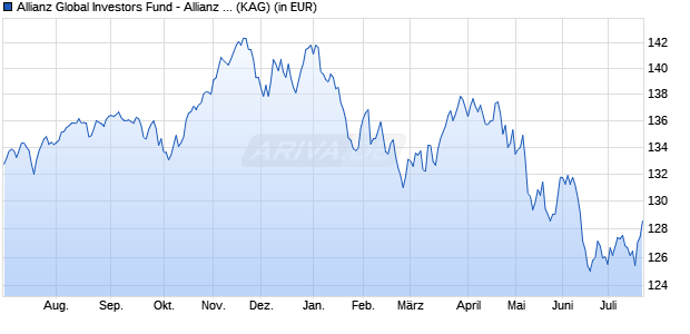 Performance des Allianz Global Investors Fund - Allianz Dynamic Multi Asset Strategy 50 CT2 (EUR) (WKN A2APJE, ISIN LU1462192417)