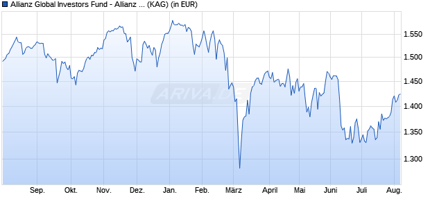 Performance des Allianz Global Investors Fund - Allianz Europe Conviction Equity IT8 (H-EUR) (WKN A2AQLG, ISIN LU1480530499)