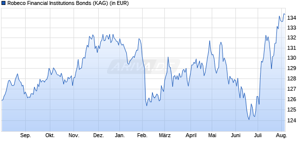Performance des Robeco Financial Institutions Bonds Fonds (WKN A2AQQV, ISIN LU1117477098)