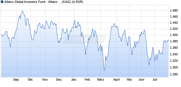 Performance des Allianz Global Investors Fund - Allianz Best Styles Pacific Equity IT8 (H-EUR) (WKN A2AQLF, ISIN LU1480530226)