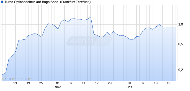 Turbo Optionsschein auf Hugo Boss [BNP Paribas E. (WKN: PB9HE6) Chart