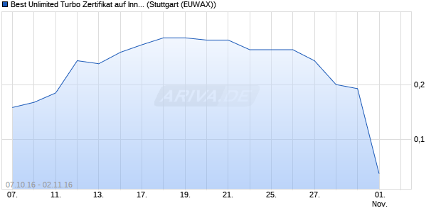 Best Unlimited Turbo Zertifikat auf Innogy [Commerzb. (WKN: CE3JQL) Chart