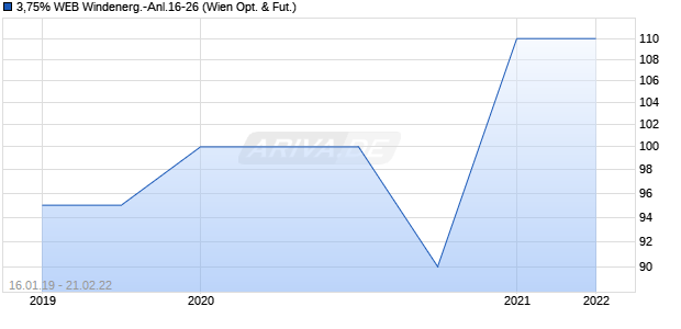 3,75% WEB Windenerg.-Anl.16-26 (ISIN AT0000A1MC22) Chart