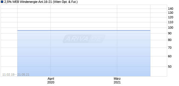 2,5% WEB Windenergie-Anl.16-21 (ISIN AT0000A1MC14) Chart