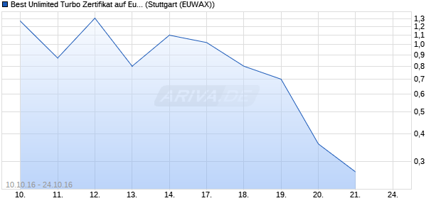 Best Unlimited Turbo Zertifikat auf Euro-Bund Future [. (WKN: CE3KGC) Chart