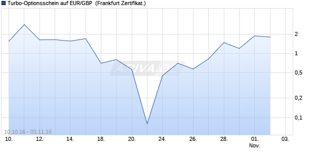 Turbo-Optionsschein auf EUR/GBP [Vontobel Financi. (WKN: VN4S4A) Chart