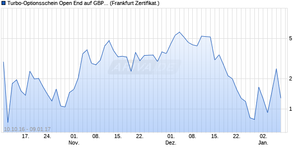 Turbo-Optionsschein Open End auf GBP/USD [Vonto. (WKN: VN4SL0) Chart