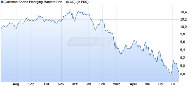 Performance des GS EM.MKTS DEBT Fonds (WKN A2AQGH, ISIN LU1477593716)