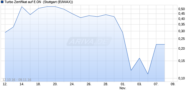 Turbo Zertifikat auf E.ON [Commerzbank AG] (WKN: CE3MG1) Chart