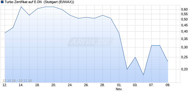 Turbo Zertifikat auf E.ON [Commerzbank AG] (WKN: CE3MG6) Chart