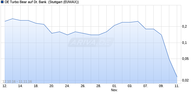 OE Turbo Bear auf Deutsche Bank [Citigroup Global . (WKN: CX7MKD) Chart