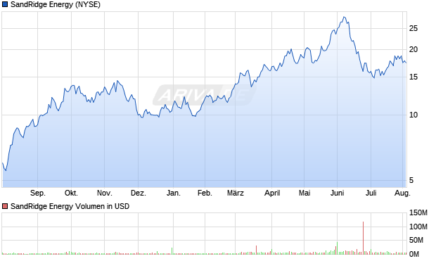 SandRidge Energy Aktie Chart