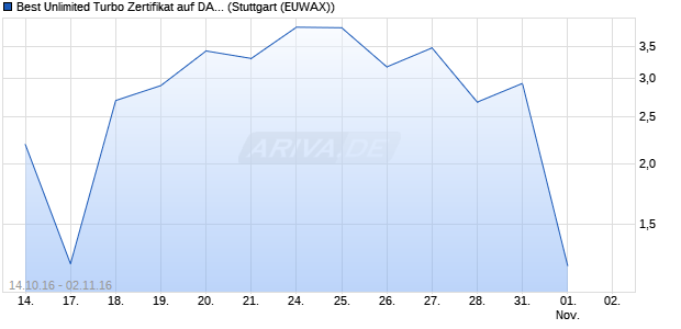 Best Unlimited Turbo Zertifikat auf DAX [Commerzban. (WKN: CE3R8S) Chart