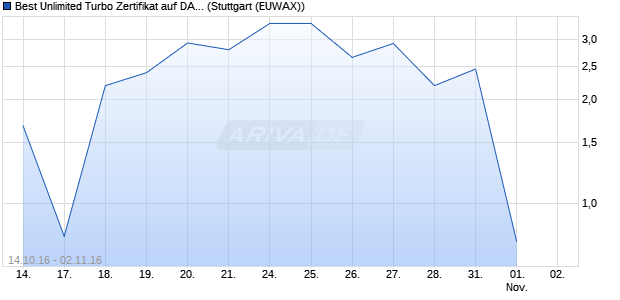 Best Unlimited Turbo Zertifikat auf DAX [Commerzban. (WKN: CE3R8X) Chart