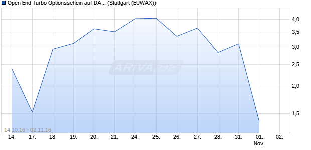 Open End Turbo Optionsschein auf DAX [DZ Bank AG] (WKN: DGN1DV) Chart