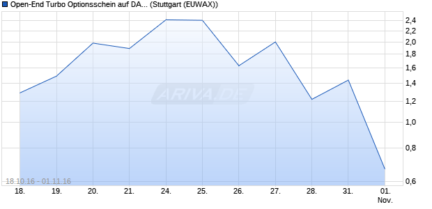 Open-End Turbo Optionsschein auf DAX [Goldman S. (WKN: GD08A4) Chart
