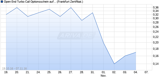 Open End Turbo Call Optionsschein auf Zalando [UB. (WKN: UW3J6K) Chart