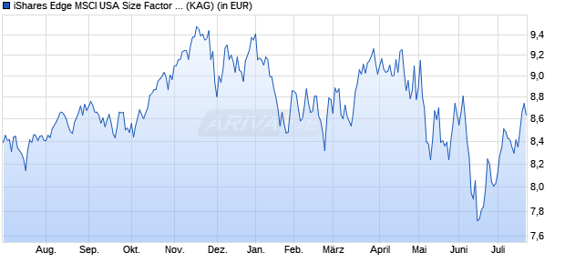 Performance des iShares Edge MSCI USA Size Factor UCITS ETF (WKN A2AP33, ISIN IE00BD1F4K20)