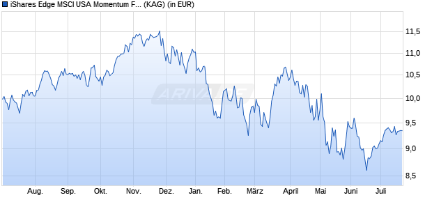 Performance des iShares Edge MSCI USA Momentum Factor UCITS ETF (WKN A2AP36, ISIN IE00BD1F4N50)