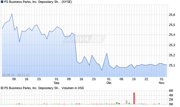 PS Business Parks, Inc. Depositary Shares Each Re. Aktie Chart