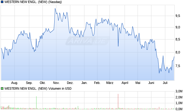 Western New England Bancorp, Inc. Common Stock Aktie Chart