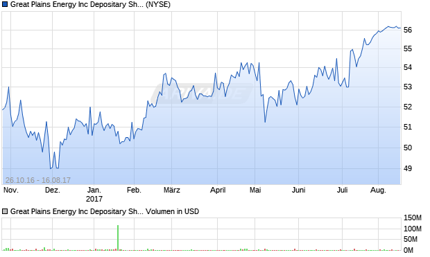 Great Plains Energy Inc Depositary Shares, each repr. Aktie Chart