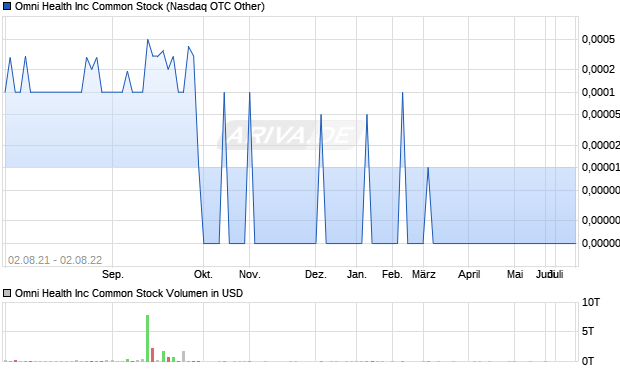 Omni Health Inc Common Stock Aktie Chart