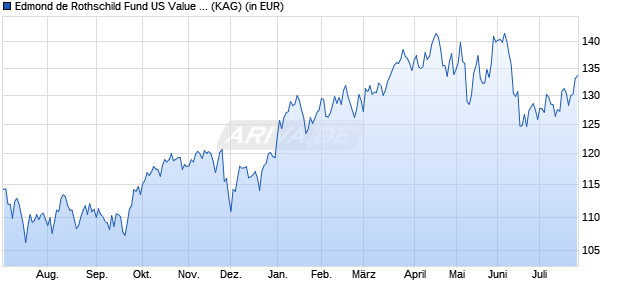 Performance des EDR US VALUE+Y. Fonds (WKN A2ABX6, ISIN LU1170684127)