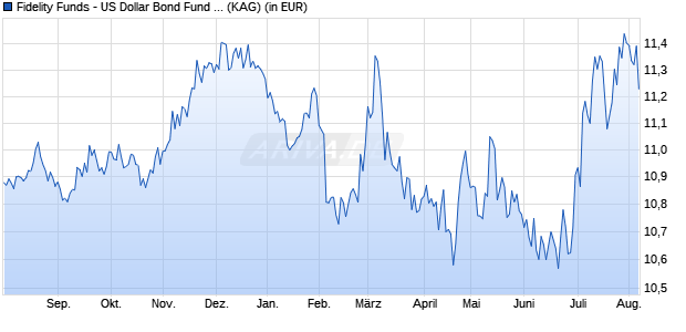 Performance des FID USD BOND Fonds (WKN A2DLXE, ISIN LU1560649714)
