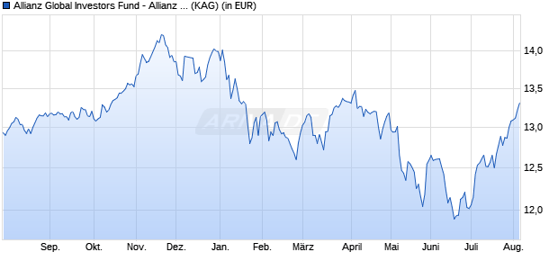 Performance des ALL.INCOME A.GR Fonds (WKN A2DS0B, ISIN LU1627332817)
