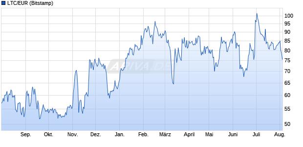 Litecoin Kurs in Euro Chart