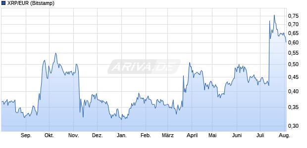 Ripple Kurs in Euro Chart