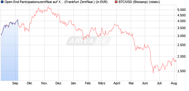 Open End Partizipationszertifikat auf XBT/USD (Bitcoi. (WKN: VL3TBC) Chart