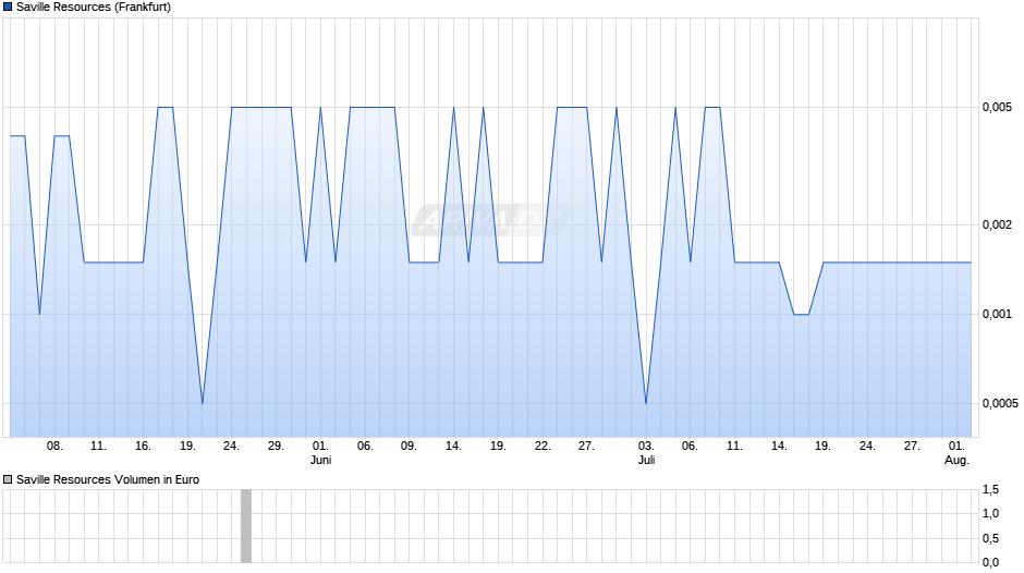 SAVILLE RES INC Chart