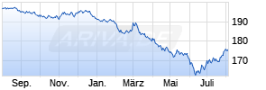 MULTI-UNITS LUXEMBOURG - Lyxor EuroMTS All-Maturity Investment Grade (DR) UCITS ETF - Acc Chart