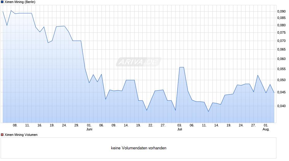 Ximen Mining Chart